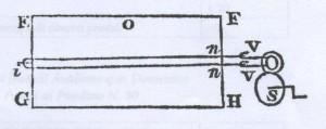 Disegno del telaio del cordaio padovano descritto dal viaggiatore inglese Skippon (2a metà del XVII secolo)